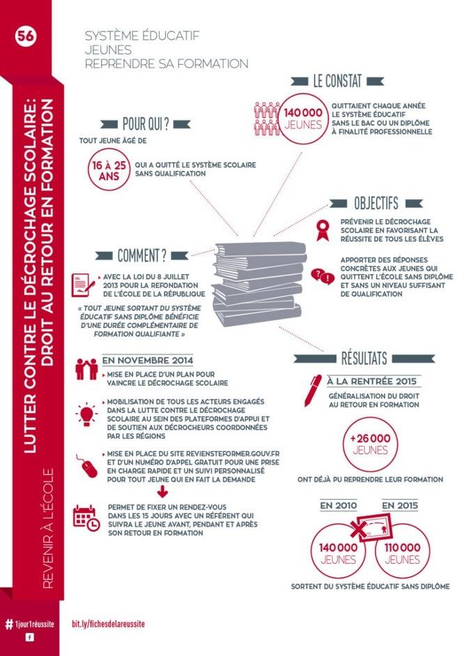 Lutter contre le décrochage scolaire : droit au retour en formation - Fiche de la Réussite n°56
