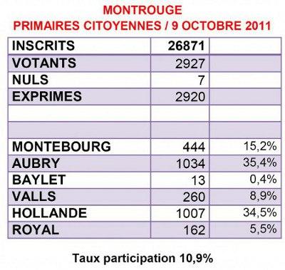 Primaires 9 octobre Montrouge