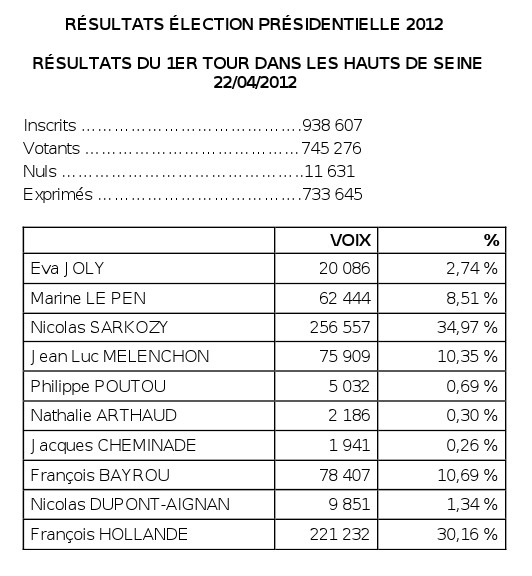 resultats election presidentielle 2012 - 92
