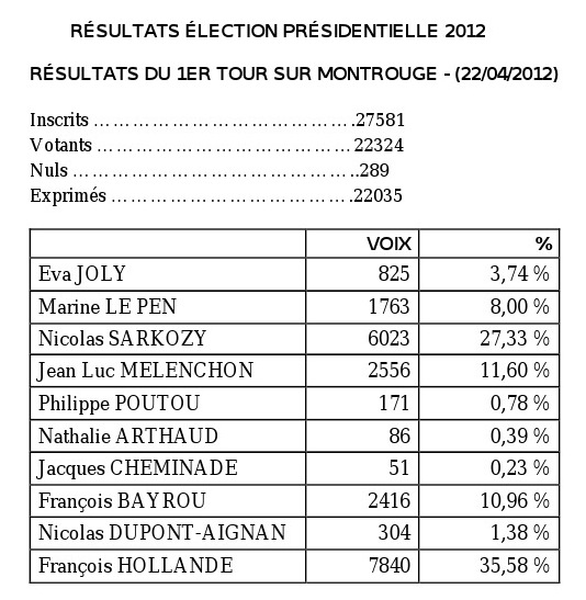 resultats election presidentielle 2012