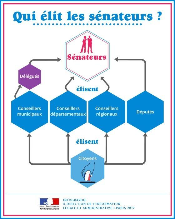 Elections sénatoriales-24 septembre 2017