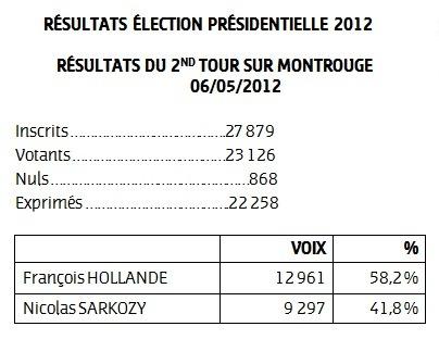 Les résultats du 2nd tour de l'élection présidentielle 2012 à Montrouge
