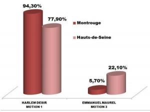 Resultats du vote du 18 octobre 2012